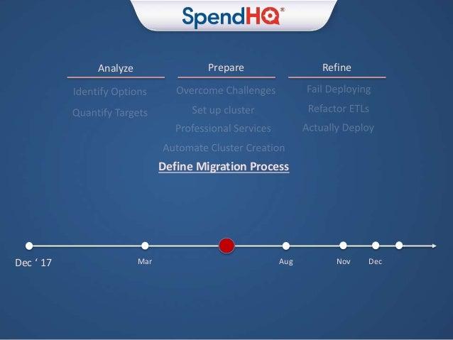 Prepare RefineAnalyze Dec ' 17 Mar Aug Nov Dec Define Migration Process