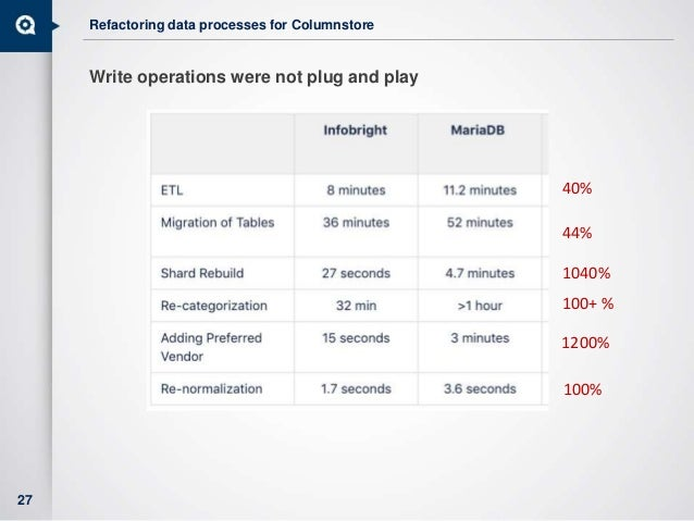 Refactoring data processes for Columnstore Write operations were not plug and play 27 40% 44% 1040% 100+ % 1200% 100%