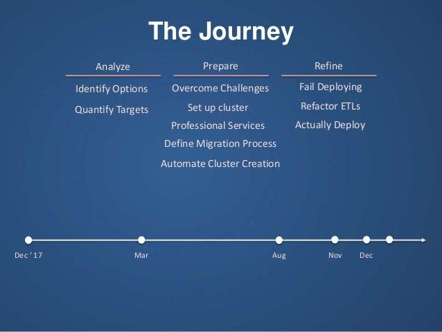 Prepare RefineAnalyze Dec ' 17 Mar Aug Nov Dec Identify Options Quantify Targets Overcome Challenges Set up cluster Profes...