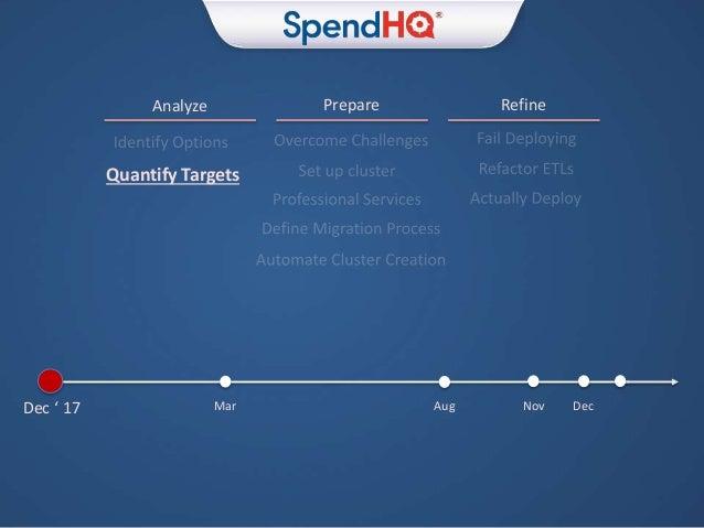 Prepare RefineAnalyze Dec ' 17 Mar Aug Nov Dec Quantify Targets