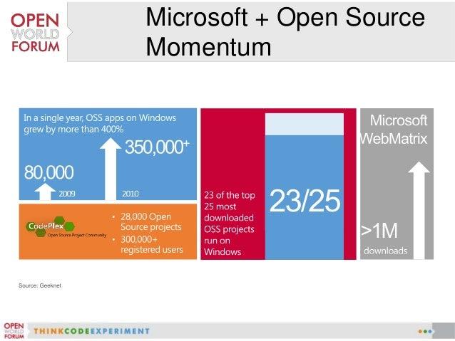 Microsoft + Linux•   Linux runs as a first-    class guest on    Windows Server    Hyper-V                                ...