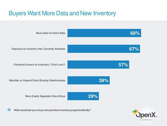 Buyers Want More Data and New Inventory                         More Data to Inform Bids                                  ...