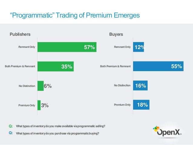 """Programmatic"" Trading of Premium Emerges   Publishers                                                                    ..."