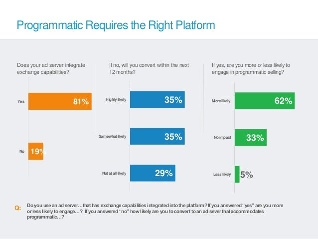 Programmatic Requires the Right PlatformDoes your ad server integrate                If no, will you convert within the ne...