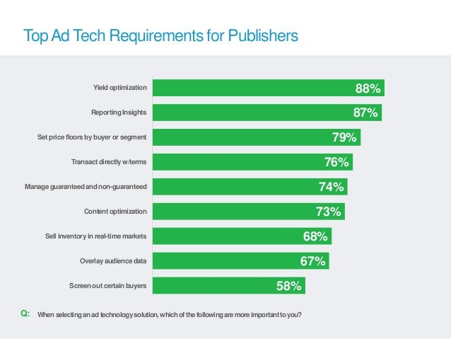 Top Ad Tech Requirements for Publishers                        Yield optimization                                         ...