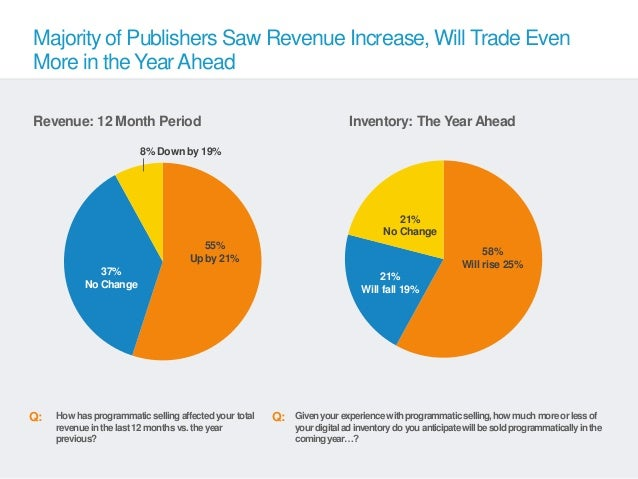 Majority of Publishers Saw Revenue Increase, Will Trade EvenMore in the Year AheadRevenue: 12 Month Period                ...