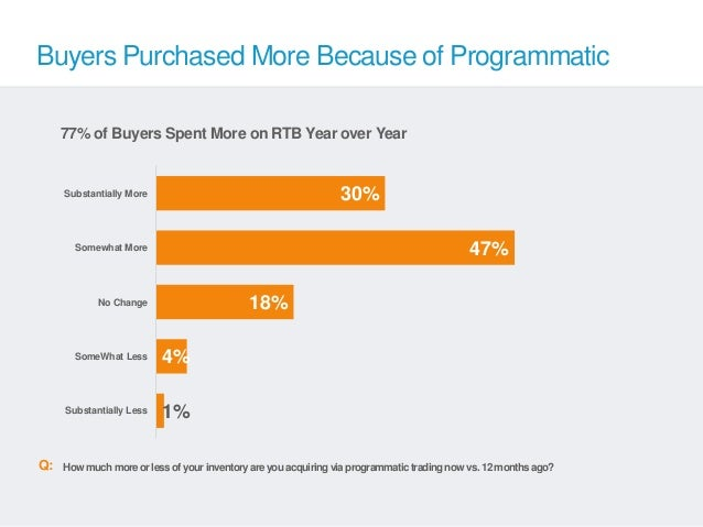 Buyers Purchased More Because of Programmatic     77% of Buyers Spent More on RTB Year over Year     Substantially More   ...