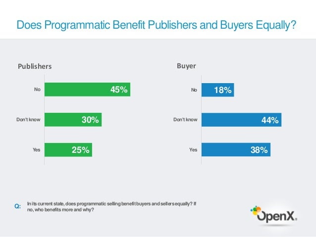 Does Programmatic Benefit Publishers and Buyers Equally? Publishers                                                       ...