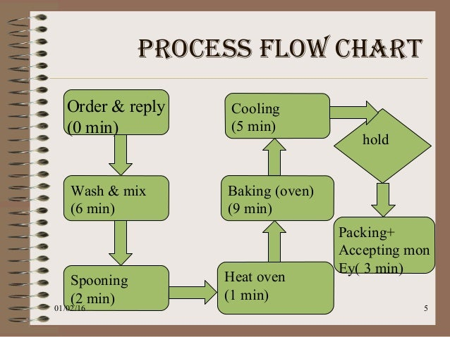 Process Flow Diagram Kristen S Cookie Company Example Electrical