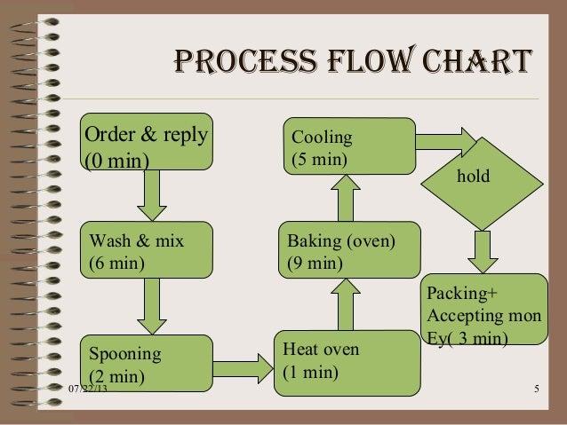 operation managementprocess flow chart