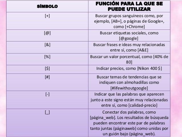 Operadores de busqueda - CECIBEL ALVAREZ