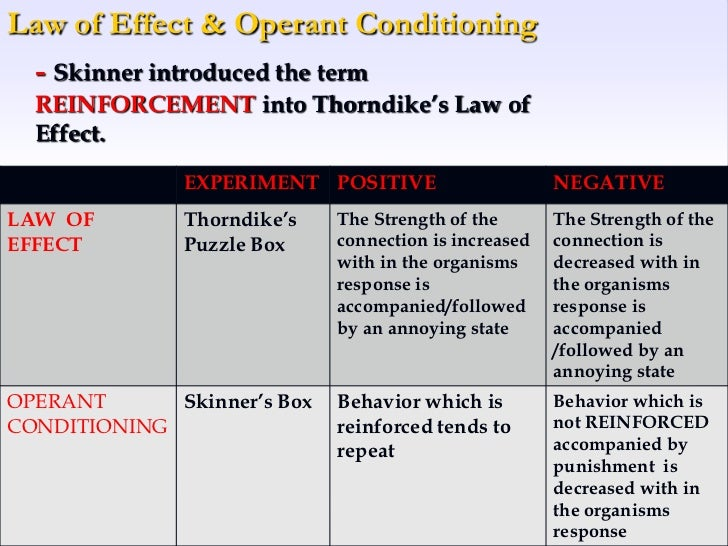 bf skinner operant conditioning experiment