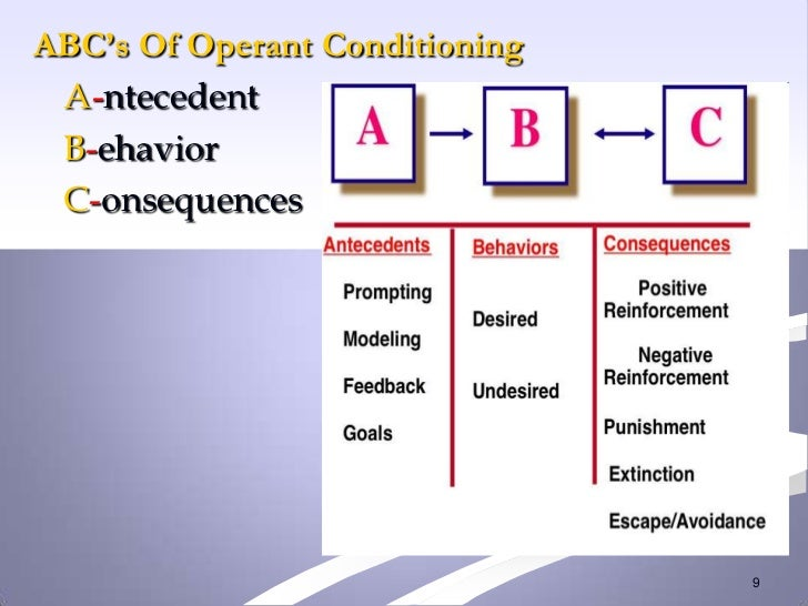 ABC's Of Operant Conditioning A-ntecedent B-ehavior C-onsequences                                9