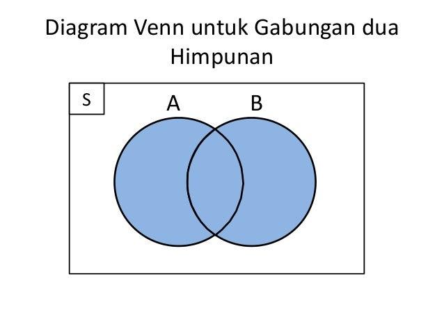 Operasi pada himpunan untuk siswa smp kelas vii diagram venn untuk gabungan dua himpunan s a b ccuart Gallery