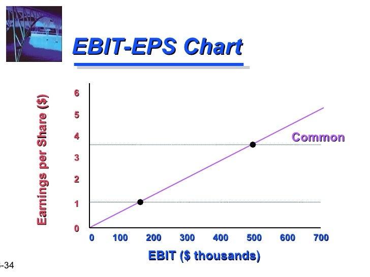ebit eps analysis chart
