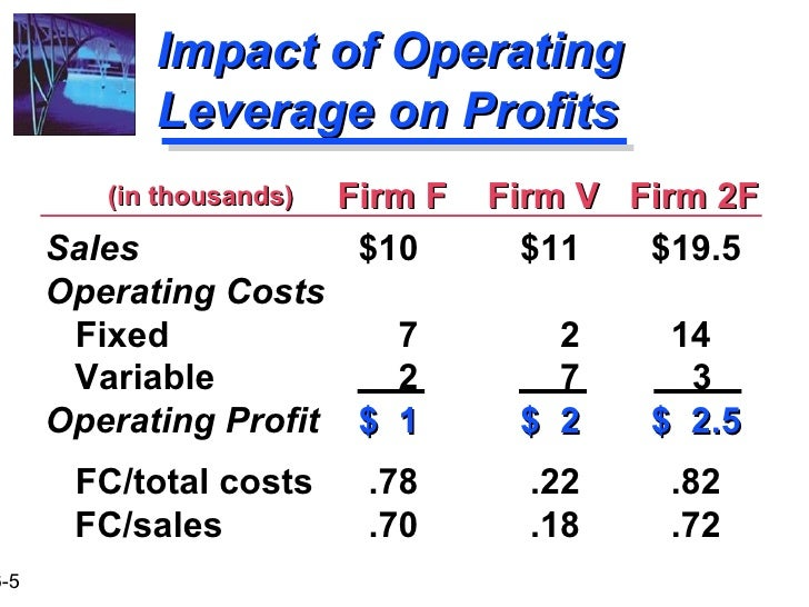 operating and financial leverage Multiple-choice quiz previous quiz | back to main index | next quiz: chapter 16: operating and financial leverage just click on the button next to each answer and you'll get immediate feedback  a firm's degree of operating leverage (dol) depends primarily upon its.