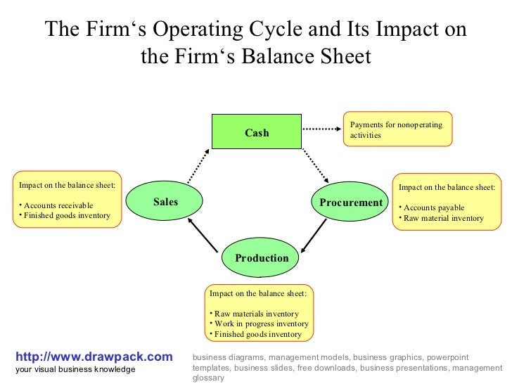 The Firm's Operating Cycle and Its Impact on the Firm's Balance Sheet http://www.drawpack.com your visual business knowled...