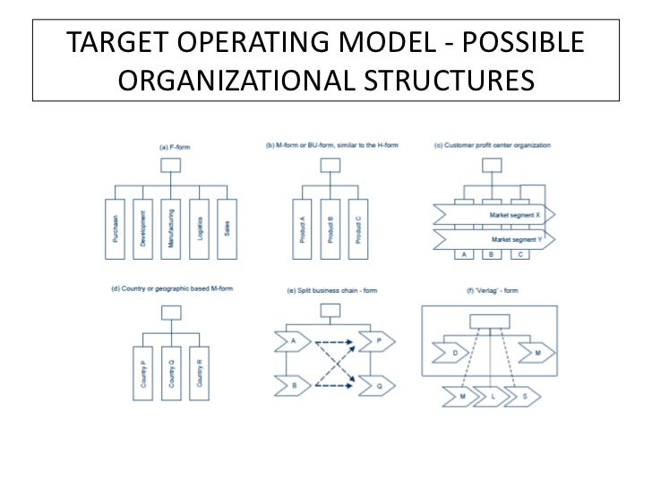 Operating model example capability map 10 target operating model accmission Image collections