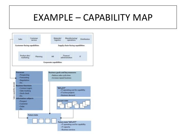 business capability map template - operating model