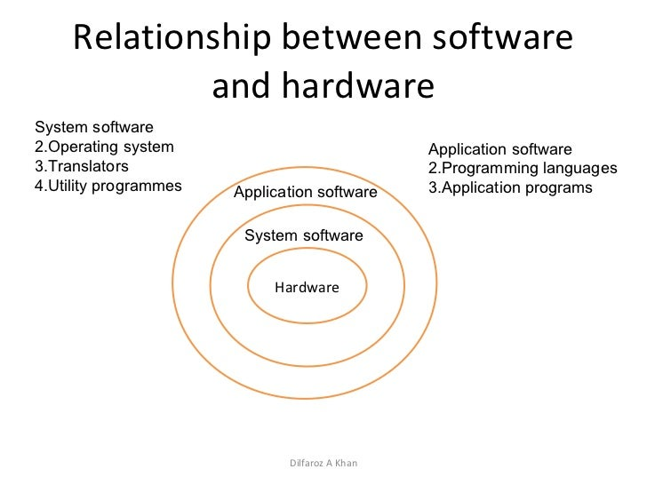 relationship between operating system application software and the hardware