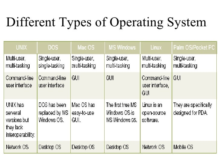 explain the purpose of an operating This article is used to explain the purpose of operating systems and how they can be maintained to enhance user experience of a system.