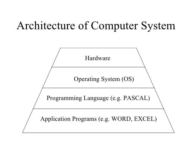 Operating system.ppt (1) Slide 2