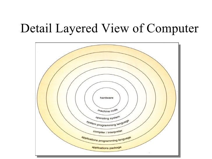 Operating system.ppt (1) Slide 3