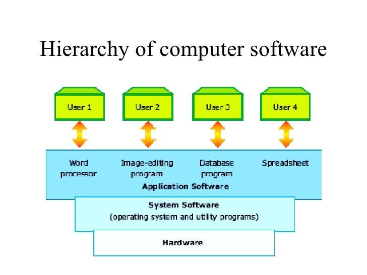 operating system.ppt (1) hierarchical diagram operating system 1990 bronco wiring diagram charging system #15