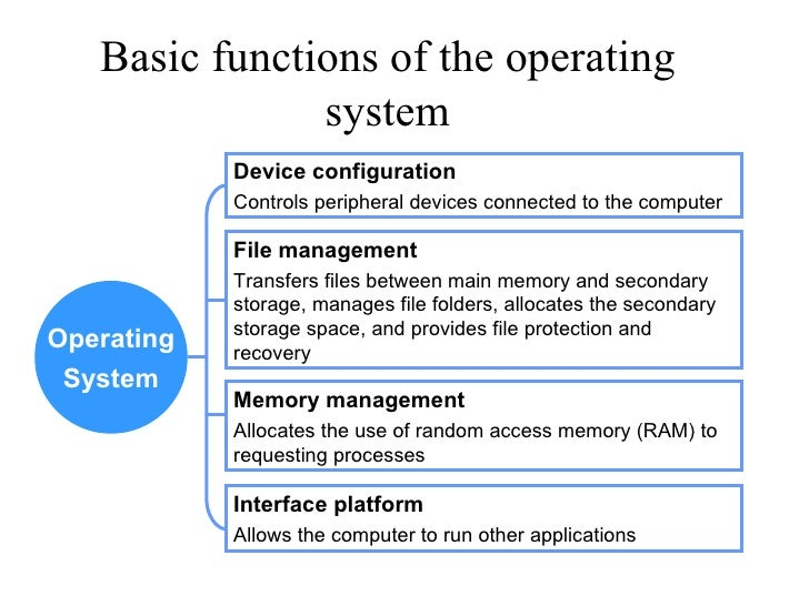 Basic functions of os