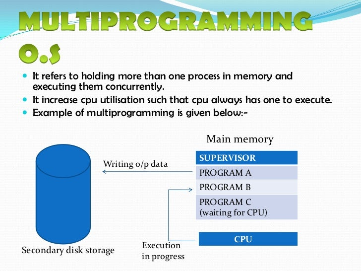 multiprogramming operating system