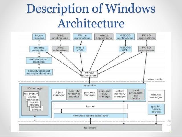 Windows 7 Block Diagram - Cal Spa Pump Wiring Diagram for Wiring Diagram  Schematics | Windows 7 Block Diagram |  | Wiring Diagram Schematics