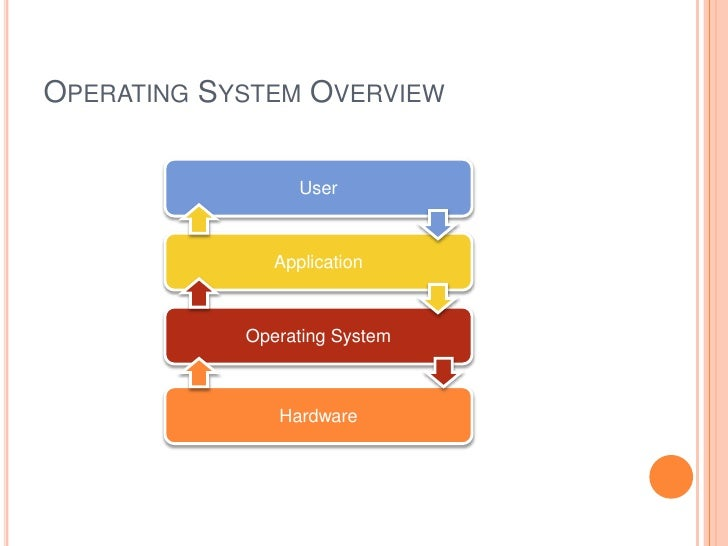an overview of the linux operating system Enterprise linux® as the guest operating system in an unlimited number of virtual machines  redhatcom technology overview red hat openstack platform.