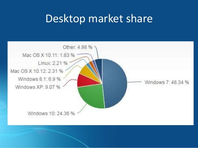 Operating Systems: History of Windows