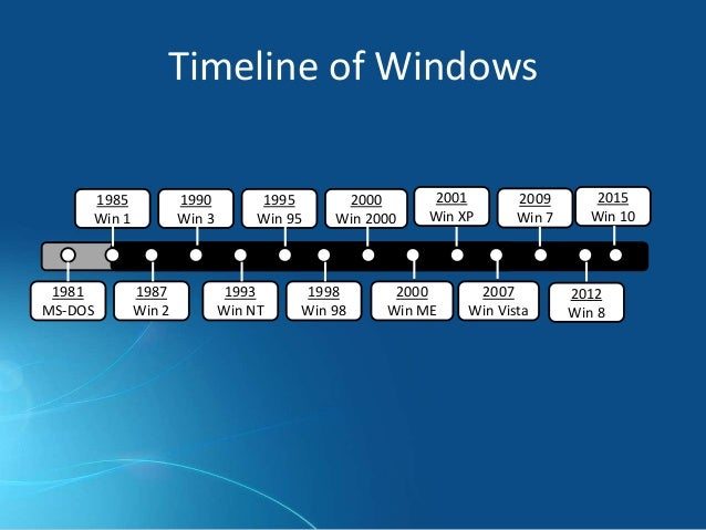The History of Windows Operating Systems
