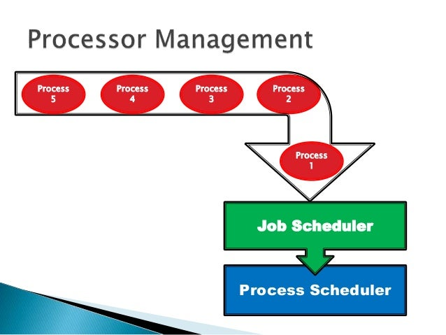Operating Systems Processor Management