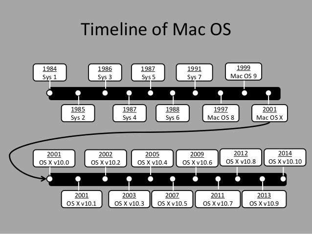 Operating Systems For Mac
