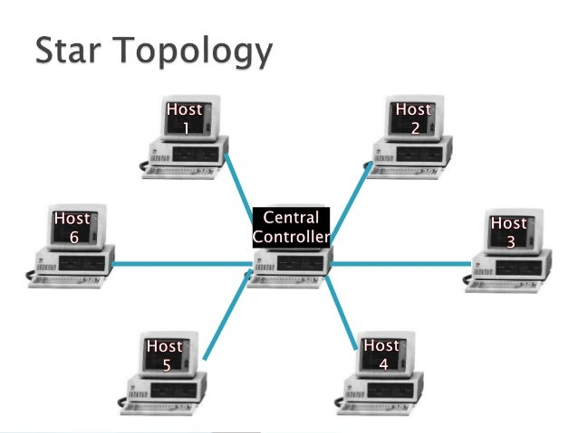 Ppt Of Types Of work together with work Types also Diagram Physical Topologies further Star Diagrams moreover Topologies. on star topologies