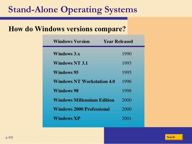 The Features of a Microsoft Windows Operating System