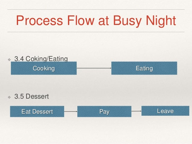 benihana of tokyo process flow diagram Benihana of tokyo essay sample rocky aoki developed the benihana concept by modifying the normal american dining experience from a job shop operation to a communal dining batch processing operation the processing model is designed to make the process as efficient as possible, reduce scrap, minimize wait times, and wait times in queues and.