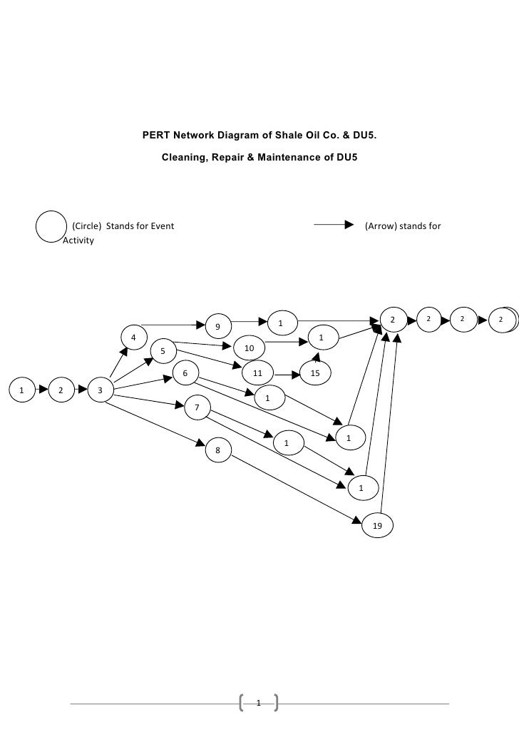 Operations research pert network diagram ccuart Images