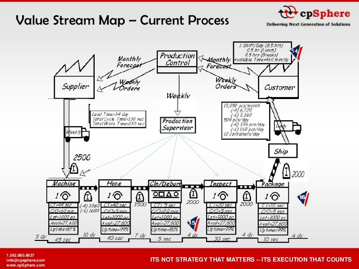Value Stream Map – Current Process     1.562.860.8637                         ITS NOT STRATEGY THAT MATTERS – ITS EXECUTIO...