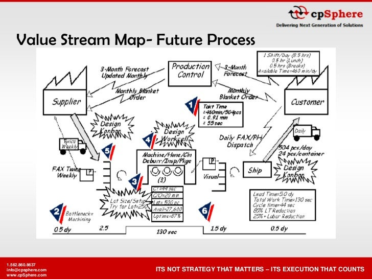Value Stream Map- Future Process     1.562.860.8637                      ITS NOT STRATEGY THAT MATTERS – ITS EXECUTION THA...