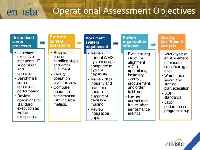 operational analysis operational performance and the furthering Operational performance management (opm), performance bonus, performance management, performance analysis, partial performance, operational decisions, operational objective, performance audit, global investment performance standards (gips), performance standard.