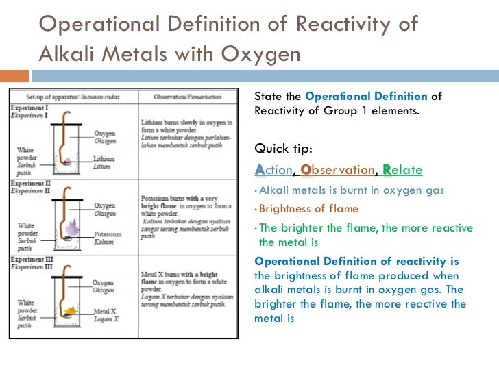 operational definition of reactivity of alkali metals with
