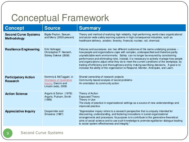 """sample theoretical framework for lending system Leadership, a conceptual framework for the unethical behavior of leaders is proposed, which includes the three """"perfect storm"""" dimensions of leaders, followers, and situational context additionally, the."""