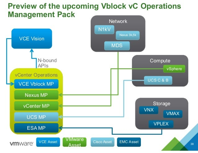 Operational Management Challenges for Converged Infrastructure