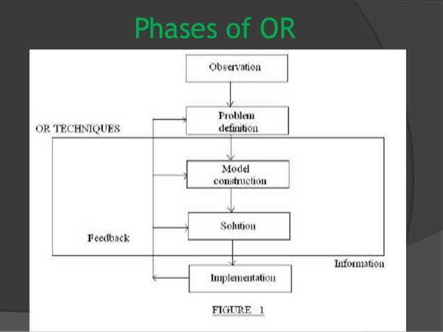 3 phases of operations research