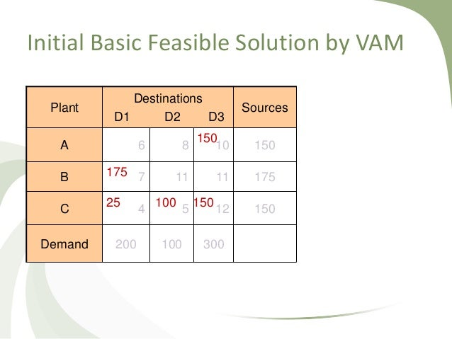 modified distribution method and vogel s approximation View and download powerpoint presentations on vogel s approximation method ppt find powerpoint presentations and slides using the power of xpowerpointcom, find free presentations about vogel s approximation method ppt.