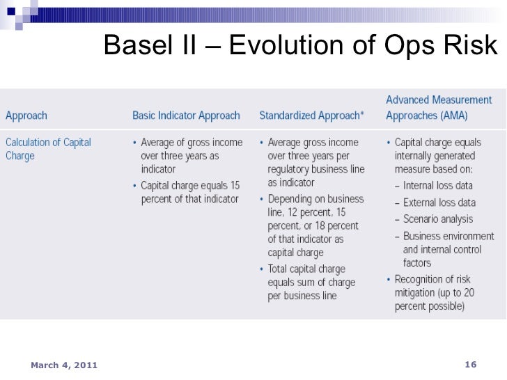 scenario analysis for basel ii operational Ii and basel ii operational risk capital can be calculated using internal and external events, scenario analysis operational risk operational.