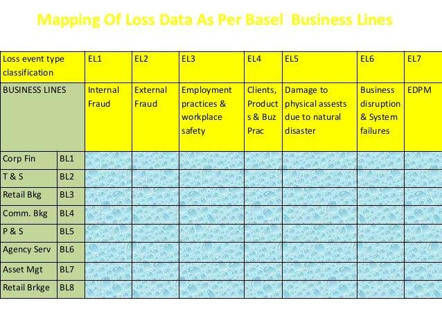 Mapping Of Loss Data As Per Basel Business Lines  Loss event type  classification  EL1 EL2 EL3 EL4 EL5 EL6 EL7  BUSINESS L...